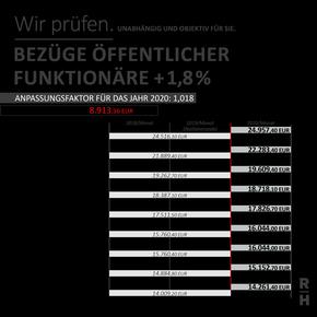 Die Gehälter der öffenlichen Funktionäre steigen um 1,8 Prozent. - Copyright: RH