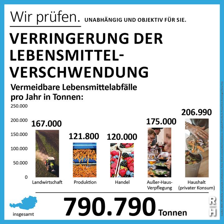 790.790 Tonnen Lebensmittel werden pro Jahr weggeworfen. - Copyright: