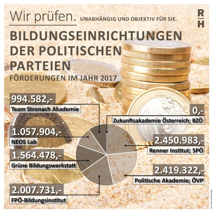 Übersicht Geld für Parteiakademien - Copyright: Foto: iStock.com/Nisanyha