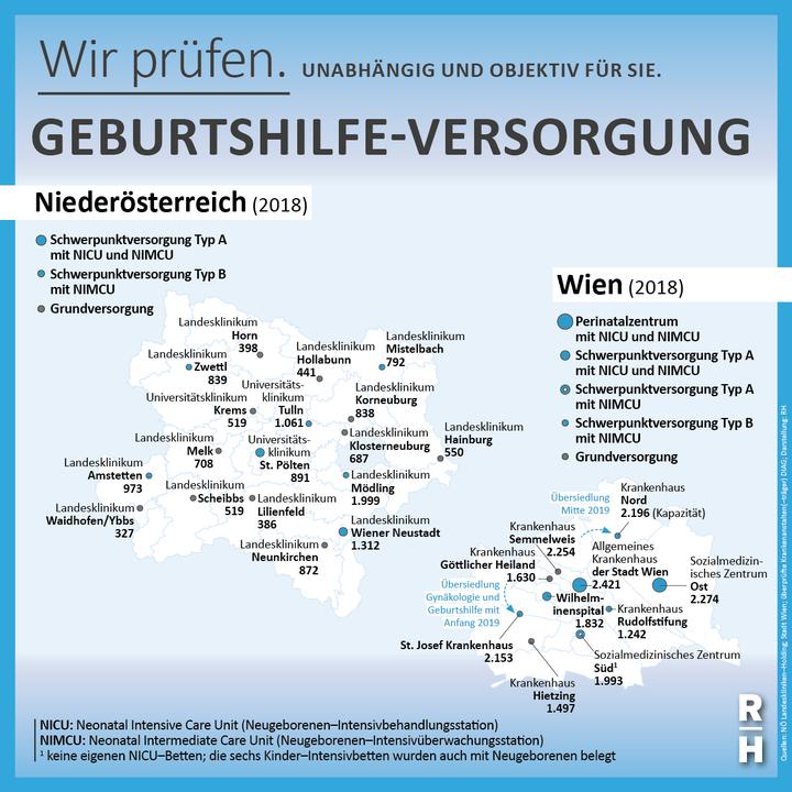 Versorgung Geburtshilfe Wien und Niederösterreich - Copyright: Rechnungshof