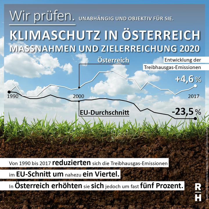 Treibhausgas-Ausstoß in Österreich steigt - Copyright: iStock.com/okea