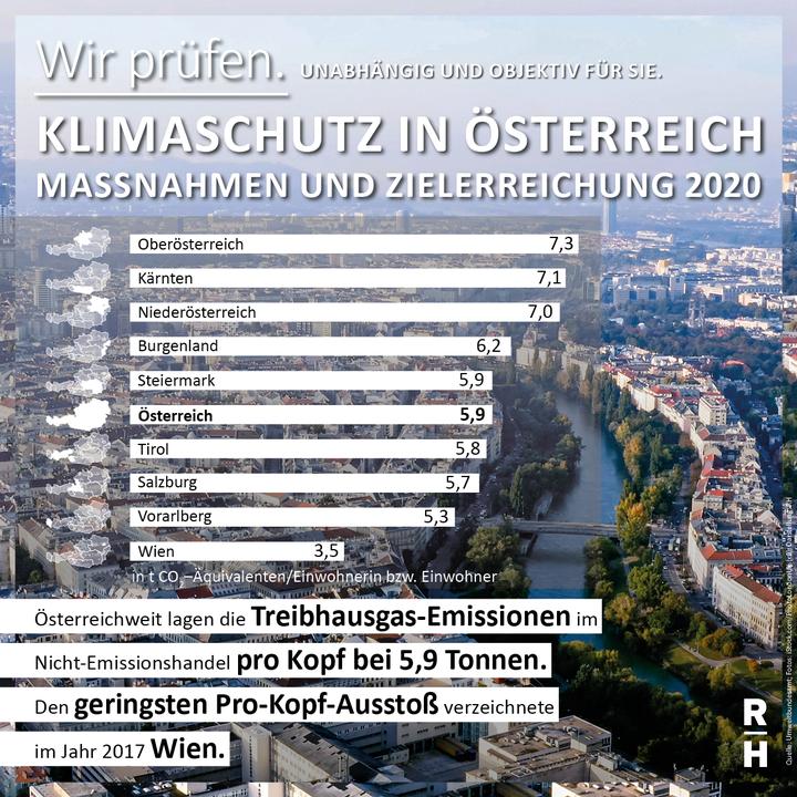 Wien hat österreichweit den geringsten CO2-Ausstoß - Copyright: iStock.com/PhotoLondon UK