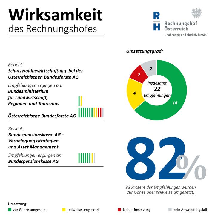 82 Prozent der Empfehlungen umgestzt - Copyright: