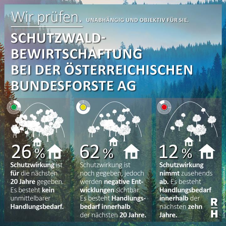 Nur ein Drittel der Schutzwälder in Österreich sind in gutem Zustand - Copyright: iStock.com/mammuth