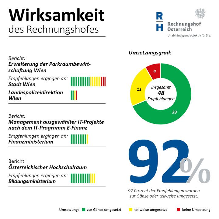 90 Prozent der Empfehlungen des Rechnungshofes wurden umgesetzt - Copyright: